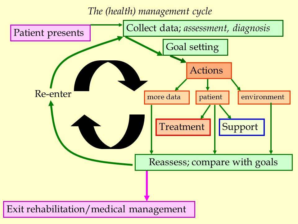 Patient presents Goal setting SupportTreatment Reassess; compare with goals Exit rehabilitation/medical management Re-enter The (health) management cycle Collect data; assessment, diagnosis Actions more datapatientenvironment