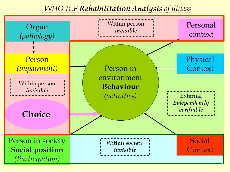 Organ (pathology) WHO ICF Rehabilitation Analysis of illness Person (impairment) Person in environment Behaviour (activities) Person in society Social position (Participation) Personal context Physical Context Social Context Choice Within person invisible Within society invisible External Independently verifiable Within person invisible