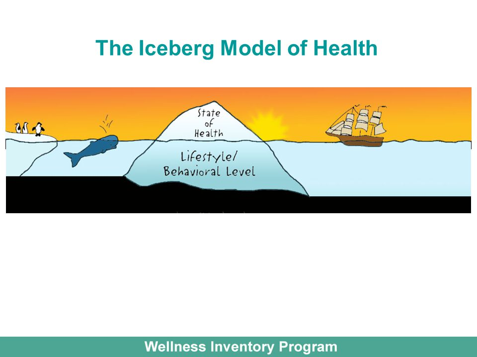 The Iceberg Model of Health