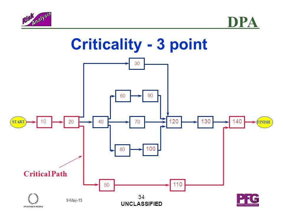 DPA 9-May-15 33 UNCLASSIFIED 33 Criticality - Single Point 10 110 100 140 60 120 40 90 130 70 80 30 50 20 START FINISH Critical Path