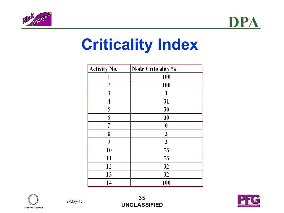 DPA 9-May-15 34 UNCLASSIFIED 34 Criticality - 3 point 10 110 100 140 60 120 40 90 130 70 80 30 50 20 START FINISH Critical Path