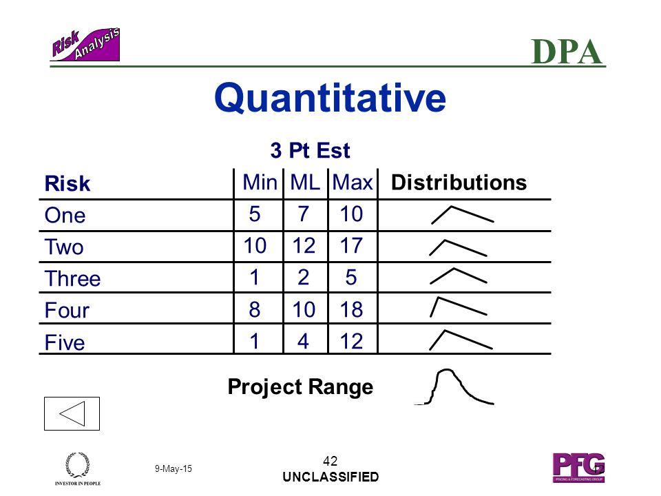 DPA 9-May-15 41 UNCLASSIFIED 41 LowMediumHigh 0 3 Low Medium Probability Impact 3 P I Grid Risk 3 & 5 Risk 2 Risks 1 & 4