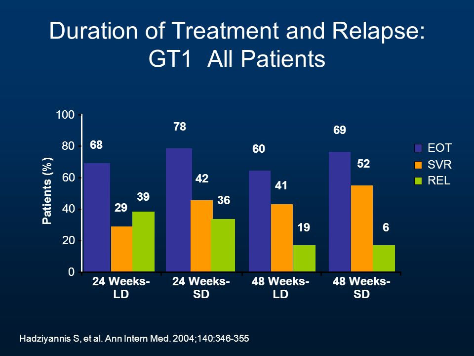 Duration of Treatment and Relapse: GT1 All Patients Hadziyannis S, et al. Ann Intern Med. 2004;140:346-355. 24 Weeks- LD 0 20 40 60 Patients (%) 24 We