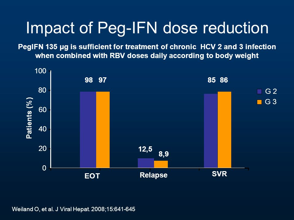 Impact of Peg-IFN dose reduction PegIFN 135 µg is sufficient for treatment of chronic HCV 2 and 3 infection when combined with RBV doses daily accordi
