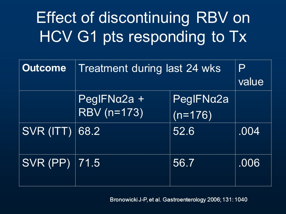 Effect of discontinuing RBV on HCV G1 pts responding to Tx Outcome Treatment during last 24 wksP value PegIFNα2a + RBV (n=173) PegIFNα2a (n=176) SVR (