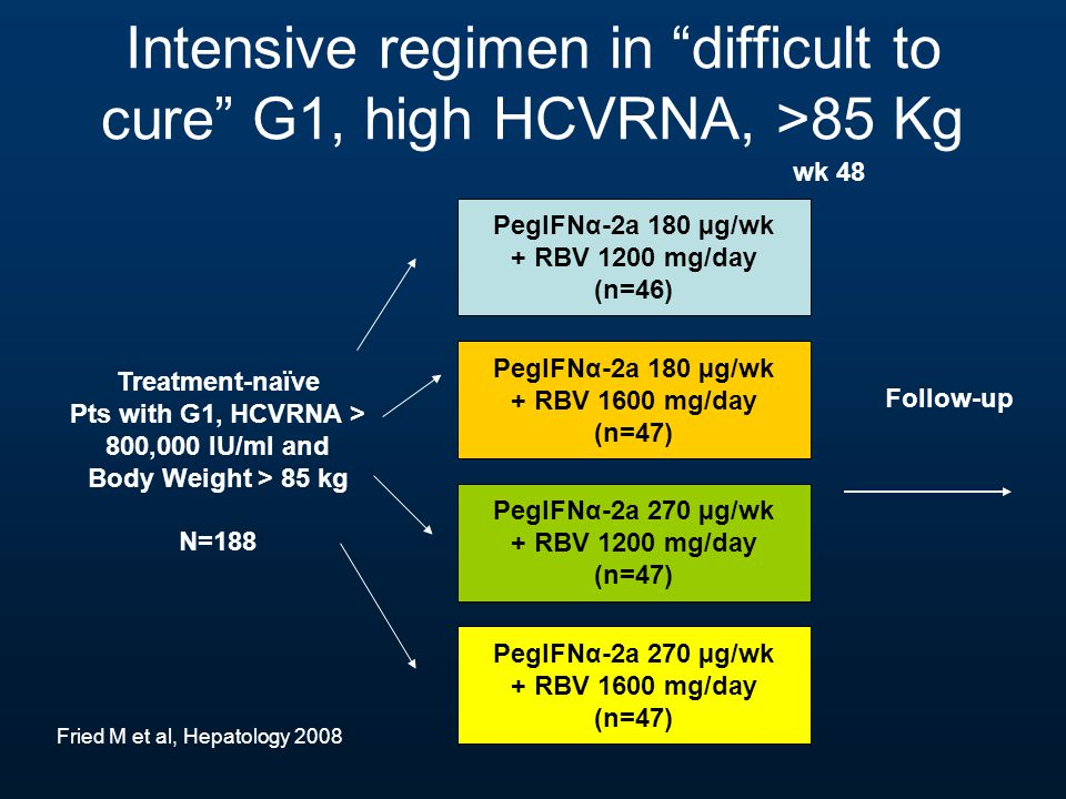 "Intensive regimen in ""difficult to cure"" G1, high HCVRNA, >85 Kg PegIFNα-2a 180 µg/wk + RBV 1200 mg/day (n=46) PegIFNα-2a 180 µg/wk + RBV 1600 mg/day"