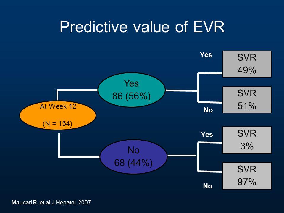 SVR 3% No 68 (44%) SVR 49% Yes 86 (56%) Maucari R, et al.J Hepatol.