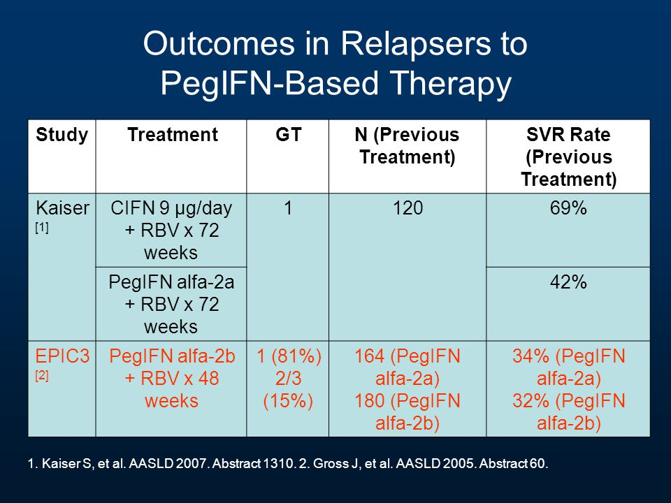StudyTreatmentGTN (Previous Treatment) SVR Rate (Previous Treatment) Kaiser [1] CIFN 9 µg/day + RBV x 72 weeks 112069% PegIFN alfa-2a + RBV x 72 weeks 42% EPIC3 [2] PegIFN alfa-2b + RBV x 48 weeks 1 (81%) 2/3 (15%) 164 (PegIFN alfa-2a) 180 (PegIFN alfa-2b) 34% (PegIFN alfa-2a) 32% (PegIFN alfa-2b) Outcomes in Relapsers to PegIFN-Based Therapy 1.