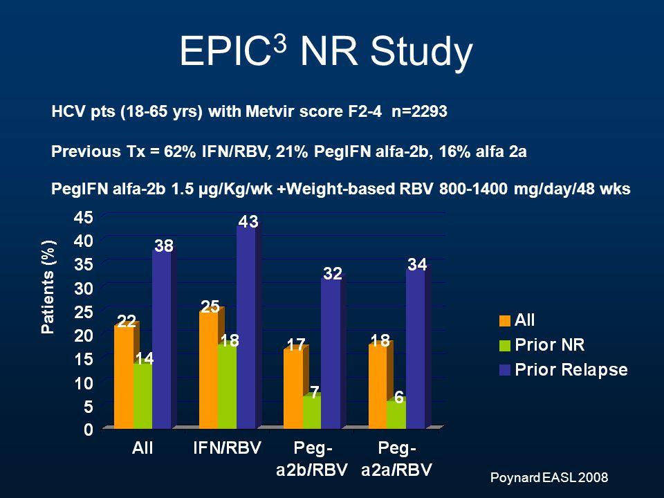 EPIC 3 NR Study HCV pts (18-65 yrs) with Metvir score F2-4 n=2293 Previous Tx = 62% IFN/RBV, 21% PegIFN alfa-2b, 16% alfa 2a Poynard EASL 2008 Patients (%) PegIFN alfa-2b 1.5 µg/Kg/wk +Weight-based RBV 800-1400 mg/day/48 wks