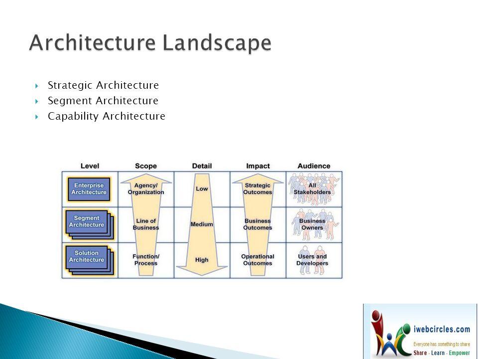  Landscape maps are a technique for visualizing enterprise architectures.