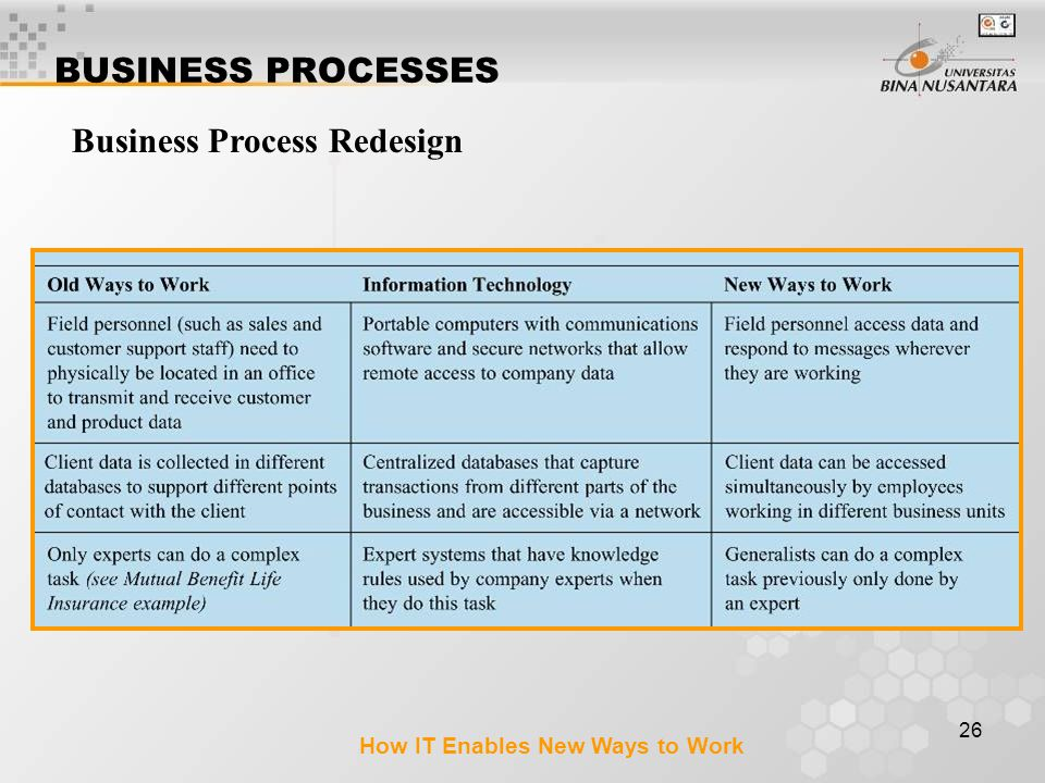 26 BUSINESS PROCESSES Business Process Redesign How IT Enables New Ways to Work