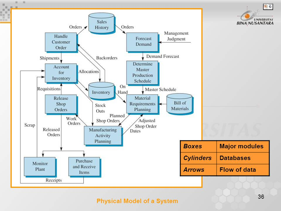 36 Physical Model of a System BoxesMajor modules CylindersDatabases ArrowsFlow of data