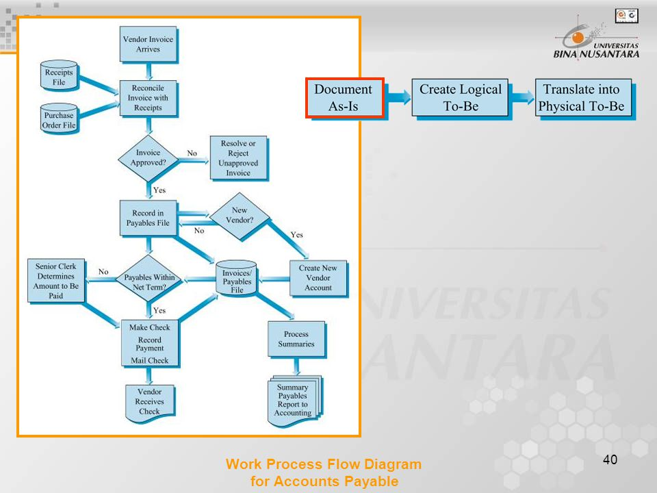 40 Work Process Flow Diagram for Accounts Payable