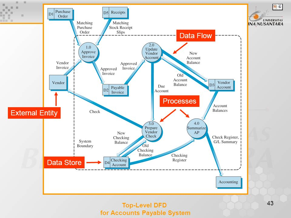 43 Top-Level DFD for Accounts Payable System External Entity Data Flow Processes Data Store