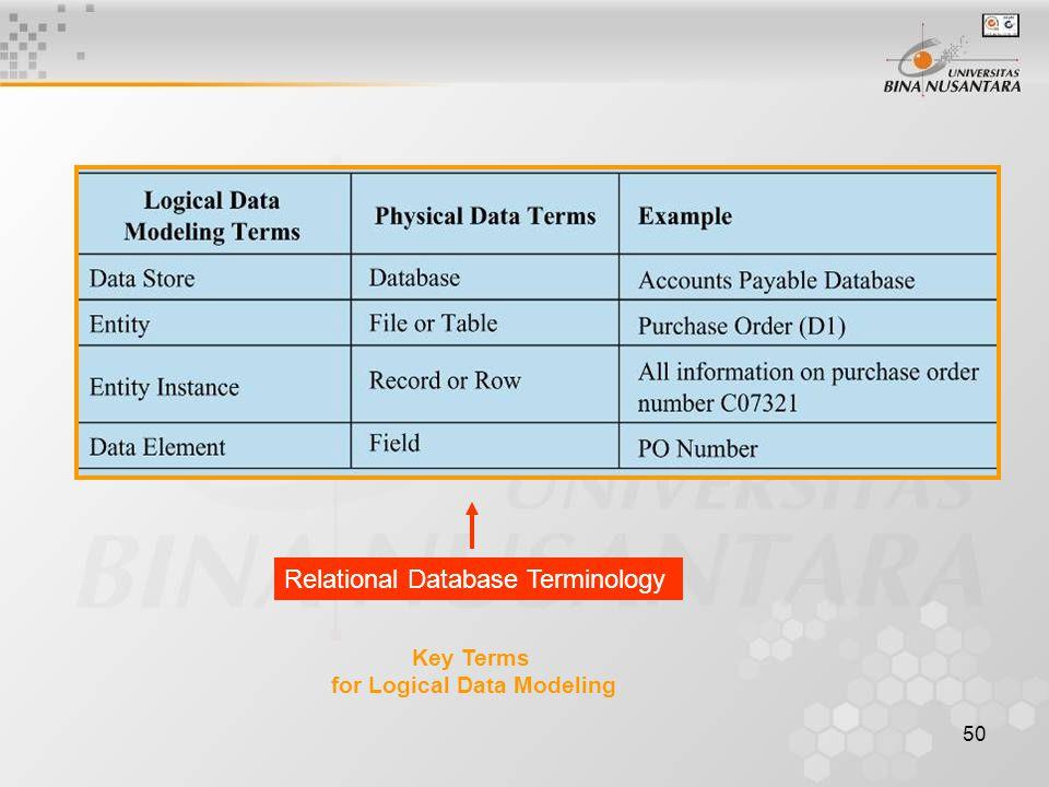 50 Key Terms for Logical Data Modeling Relational Database Terminology