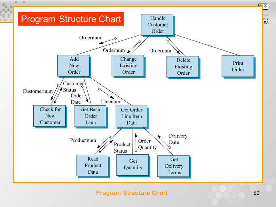 52 Program Structure Chart