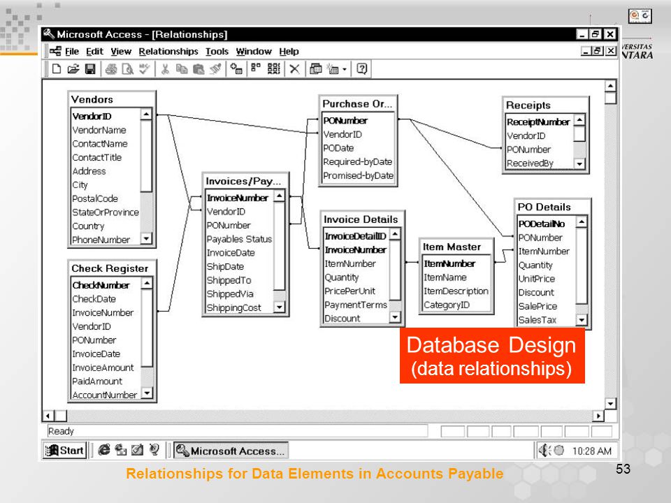 53 Relationships for Data Elements in Accounts Payable Database Design (data relationships)