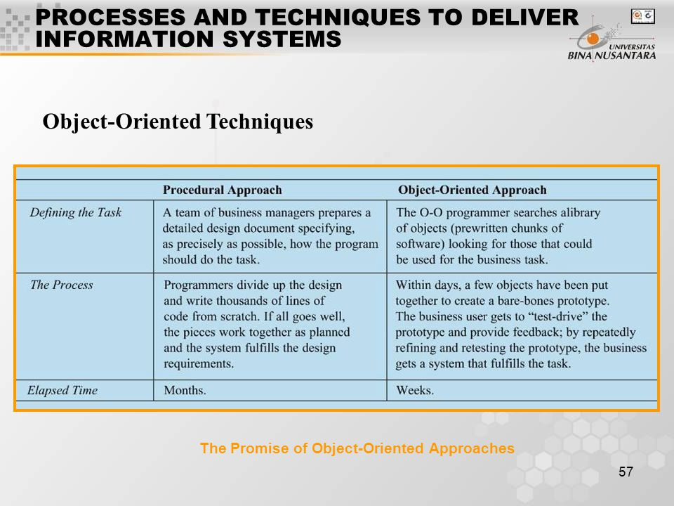 57 Object-Oriented Techniques PROCESSES AND TECHNIQUES TO DELIVER INFORMATION SYSTEMS The Promise of Object-Oriented Approaches