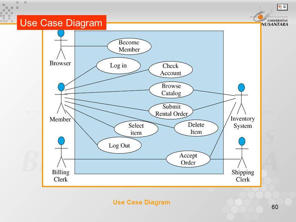 60 Use Case Diagram
