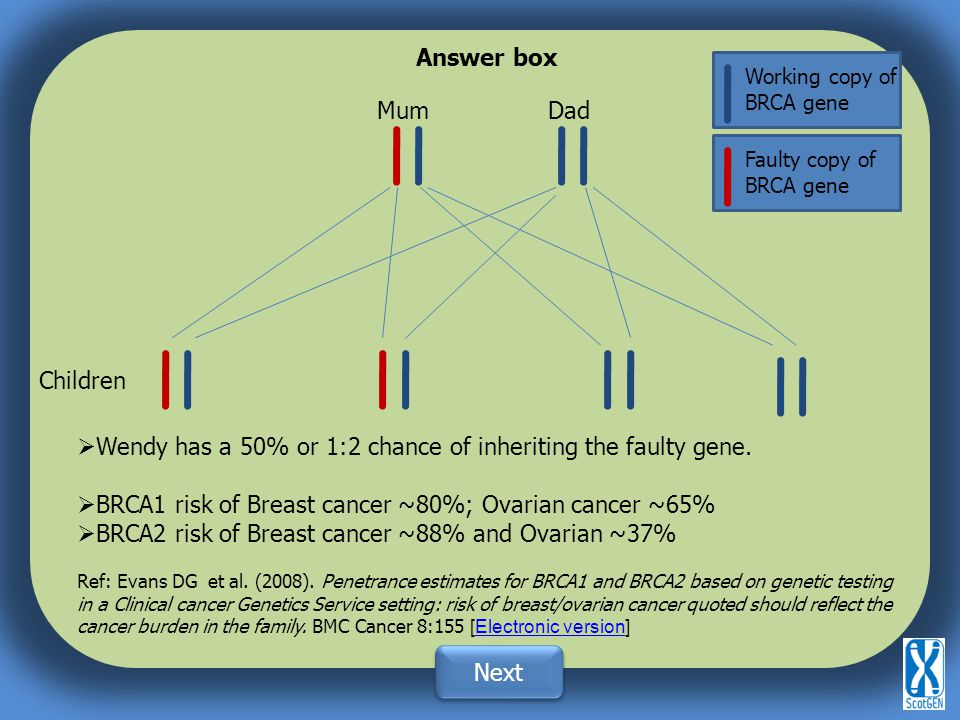 Answer box Next Faulty copy of BRCA gene Working copy of BRCA gene MumDad Children  Wendy has a 50% or 1:2 chance of inheriting the faulty gene.