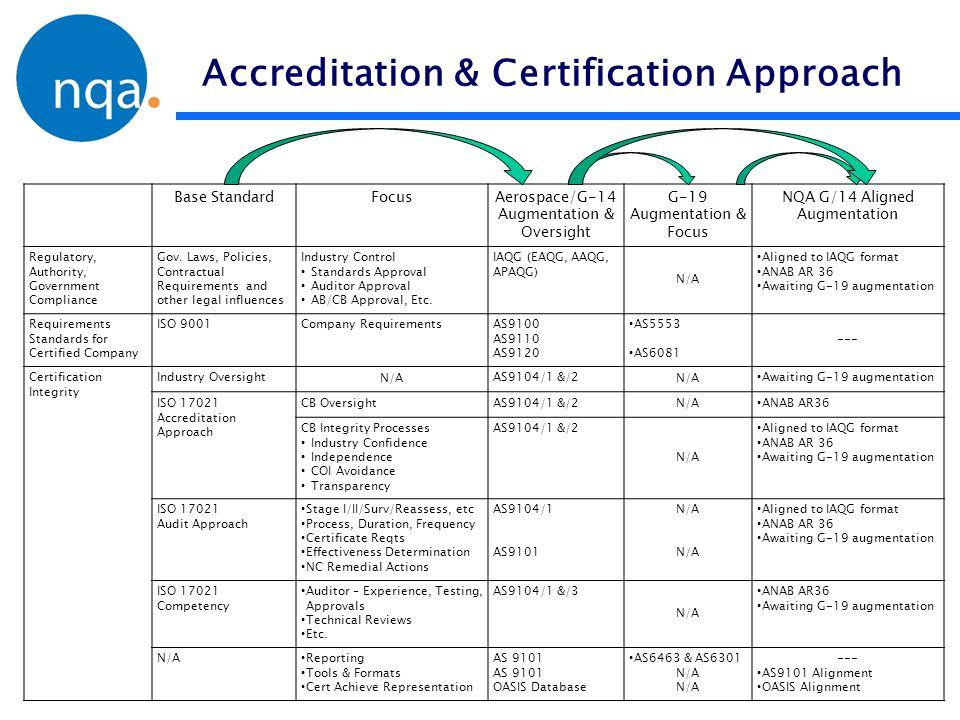 Accreditation & Certification Approach Base StandardFocusAerospace/G-14 Augmentation & Oversight G-19 Augmentation & Focus NQA G/14 Aligned Augmentati