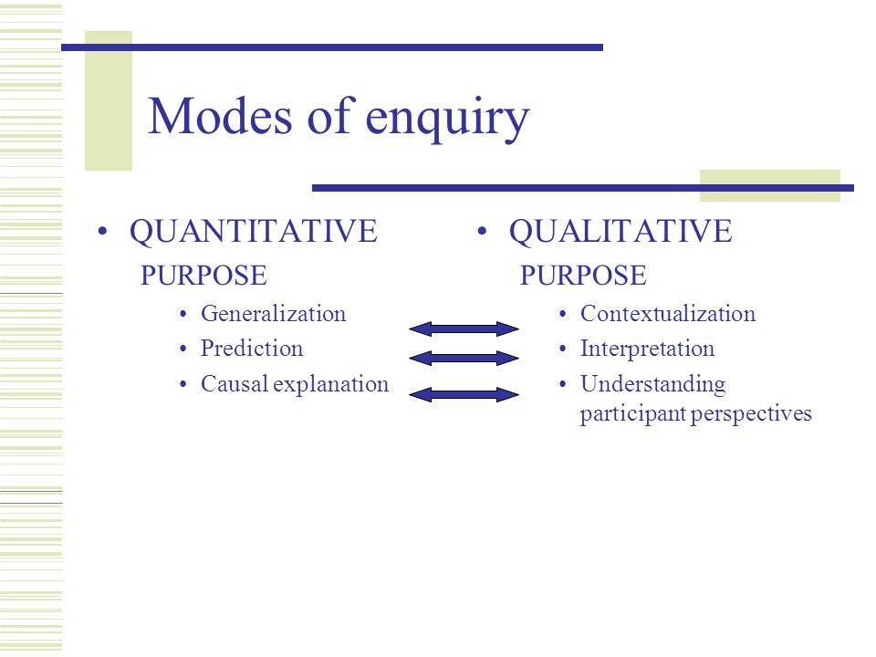 MODES OF ENQUIRY QUANTITATIVE APPROACH Hypothesis based Manipulation and control Uses formal instruments Experimentation Deductive Component analysis Seeking norms and consensus Reducing data to numerical indices QUALITATIVE APPROACH Theory generating Emergence and portrayal Researcher as instrument Naturalistic Inductive Pattern seeking Looking for pluralism and complexity Descriptive