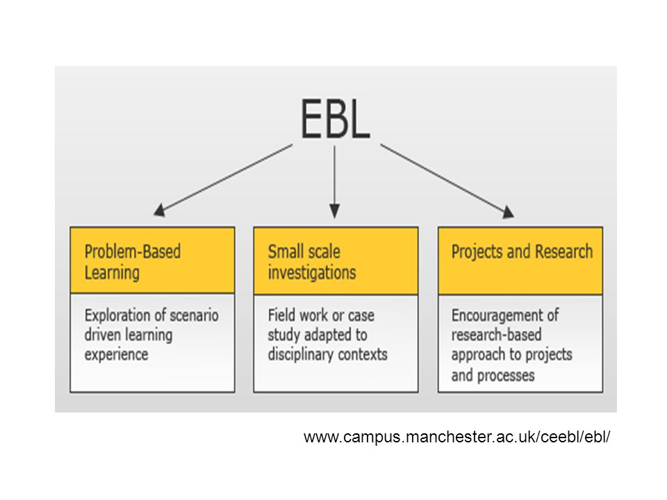 References CEEBL (2008) Centre for Excellence in Enquiry-Based Learning.