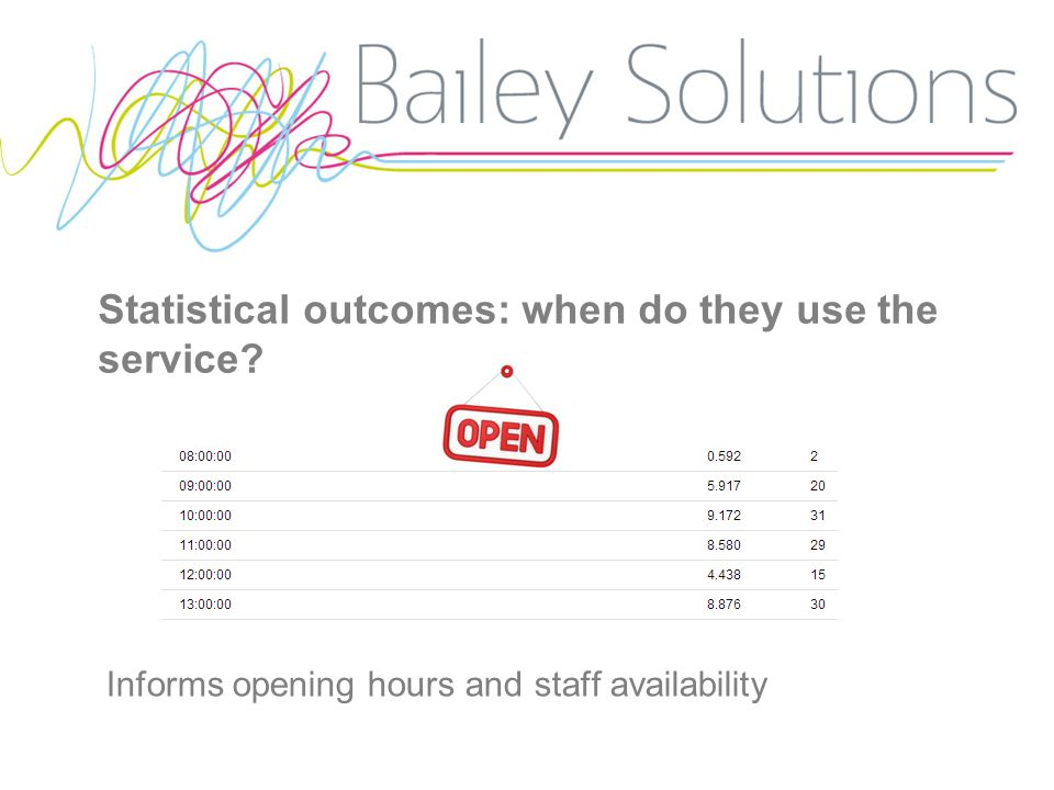 Statistical outcomes: when do they use the service Informs opening hours and staff availability