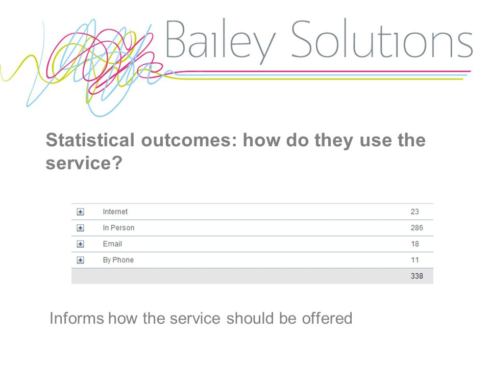 Statistical outcomes: how do they use the service Informs how the service should be offered