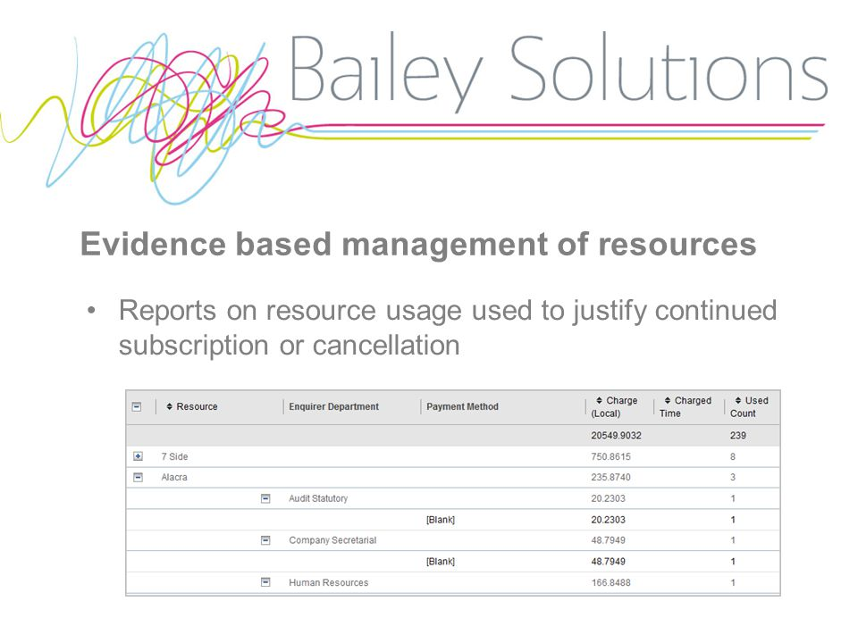 Evidence based management of resources Reports on resource usage used to justify continued subscription or cancellation