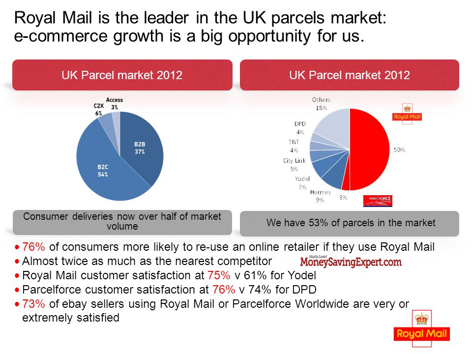 Royal Mail is the leader in the UK parcels market: e-commerce growth is a big opportunity for us. 76% of consumers more likely to re-use an online ret
