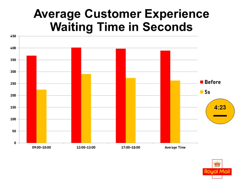 Average Customer Experience Waiting Time in Seconds 4:23