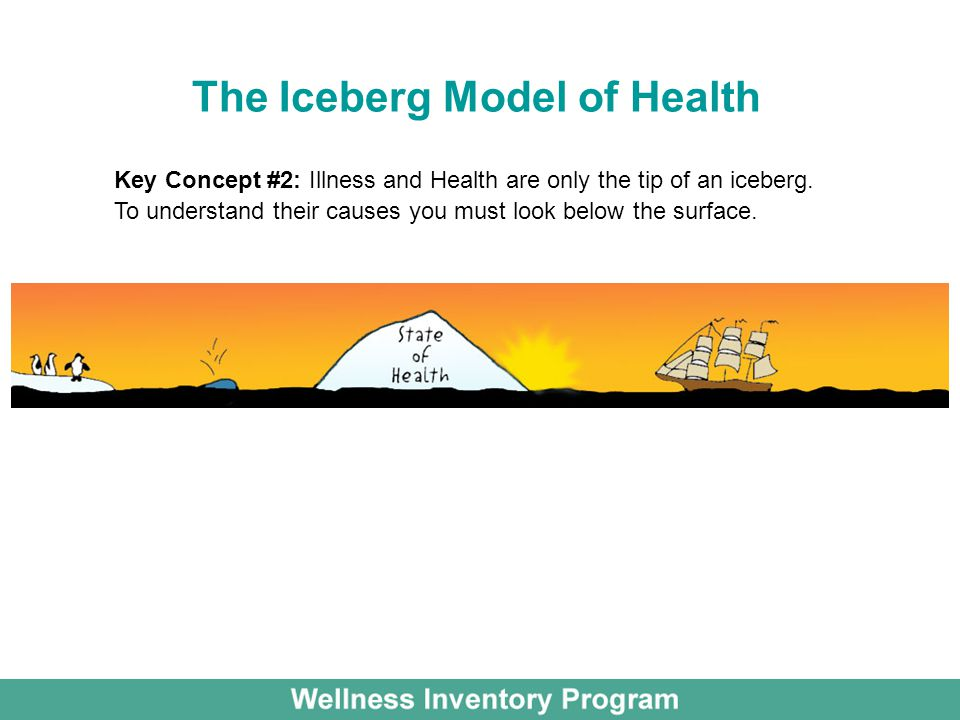 The Iceberg Model of Health Key Concept #2: Illness and Health are only the tip of an iceberg.