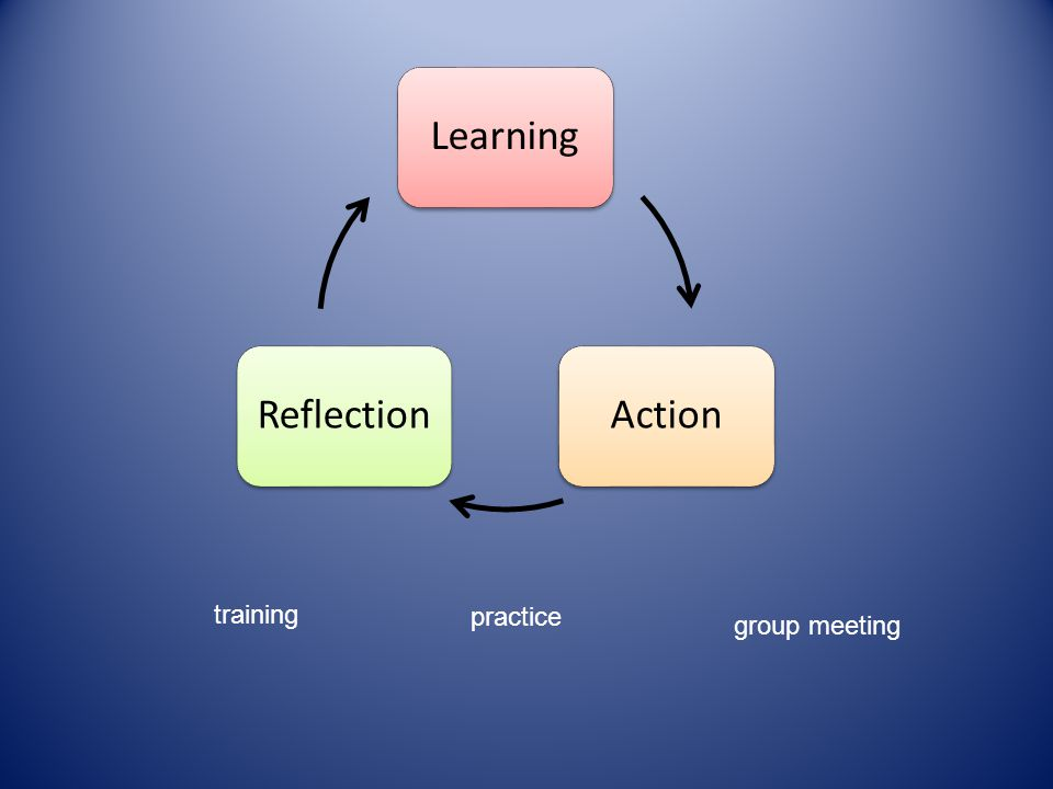 LearningActionReflection training practice group meeting