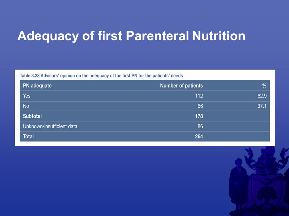 Adequacy of first Parenteral Nutrition