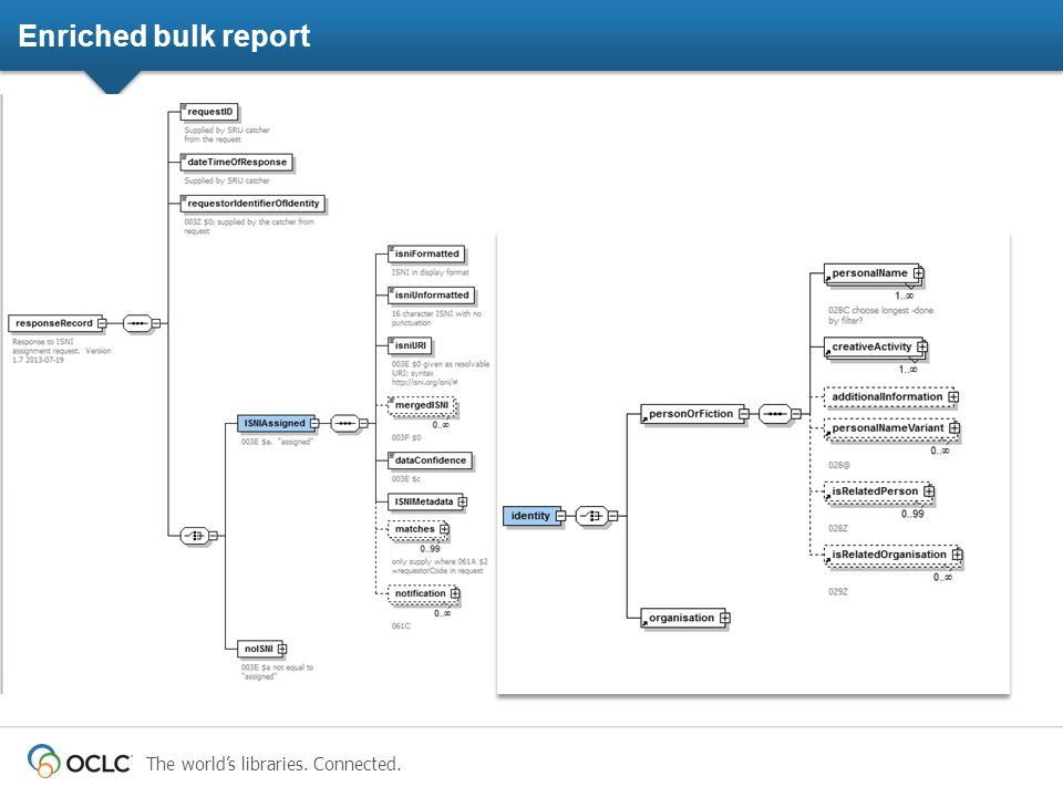The world's libraries. Connected. Enriched bulk report