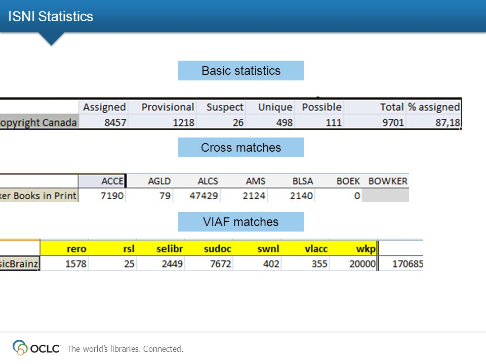 The world's libraries. Connected. ISNI Statistics Basic statistics Cross matches VIAF matches