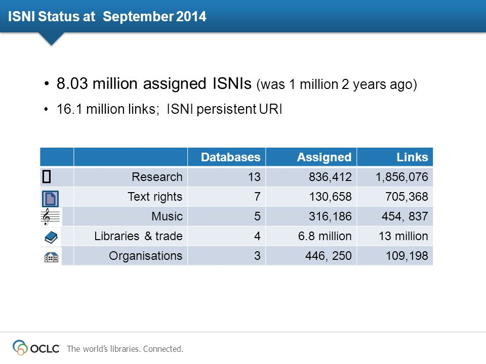The world's libraries. Connected. ISNI Status at September 2014 8.03 million assigned ISNIs (was 1 million 2 years ago) 16.1 million links; ISNI persi