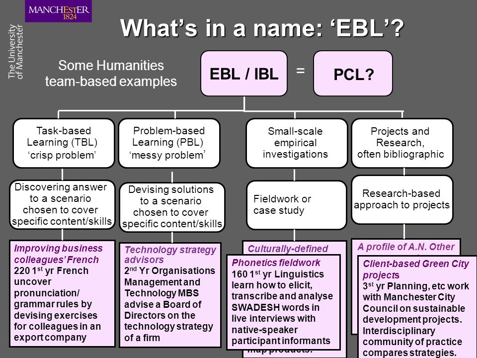 What's in a name: 'EBL'? PCL? = Some Humanities team-based examples Projects and Research, often bibliographic Small-scale empirical investigations Pr
