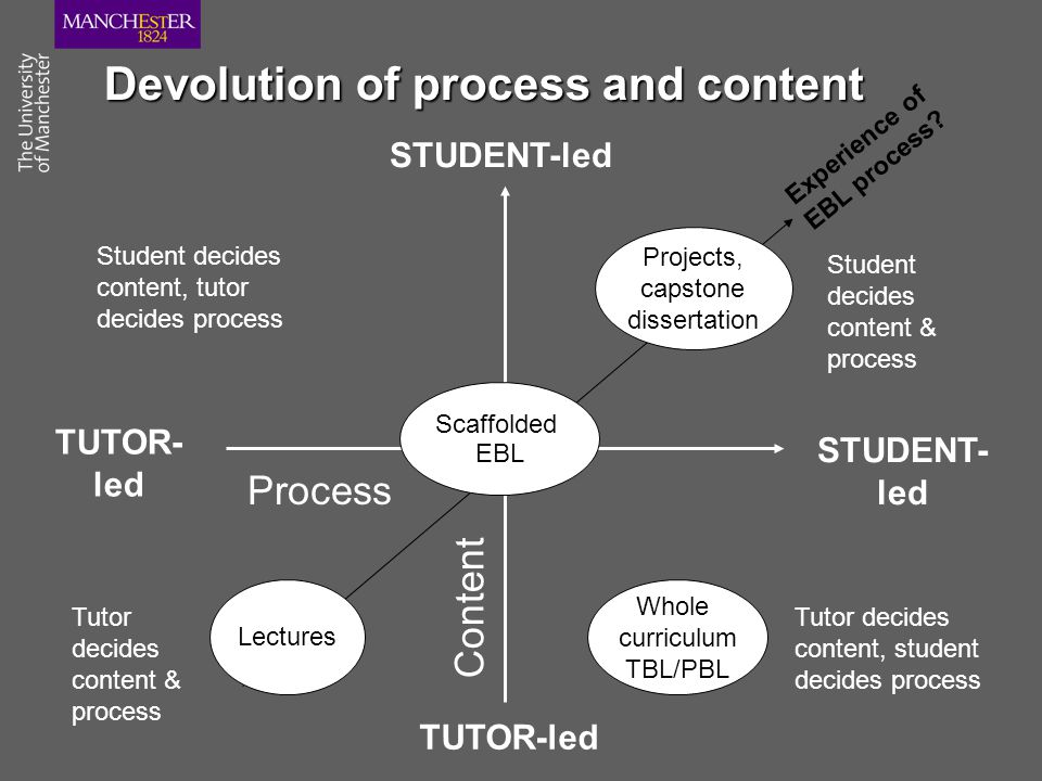 Devolution of process and content Process Content TUTOR-led STUDENT-led TUTOR- led Whole curriculum TBL/PBL Lectures Scaffolded EBL Projects, capstone dissertation Experience of EBL process.