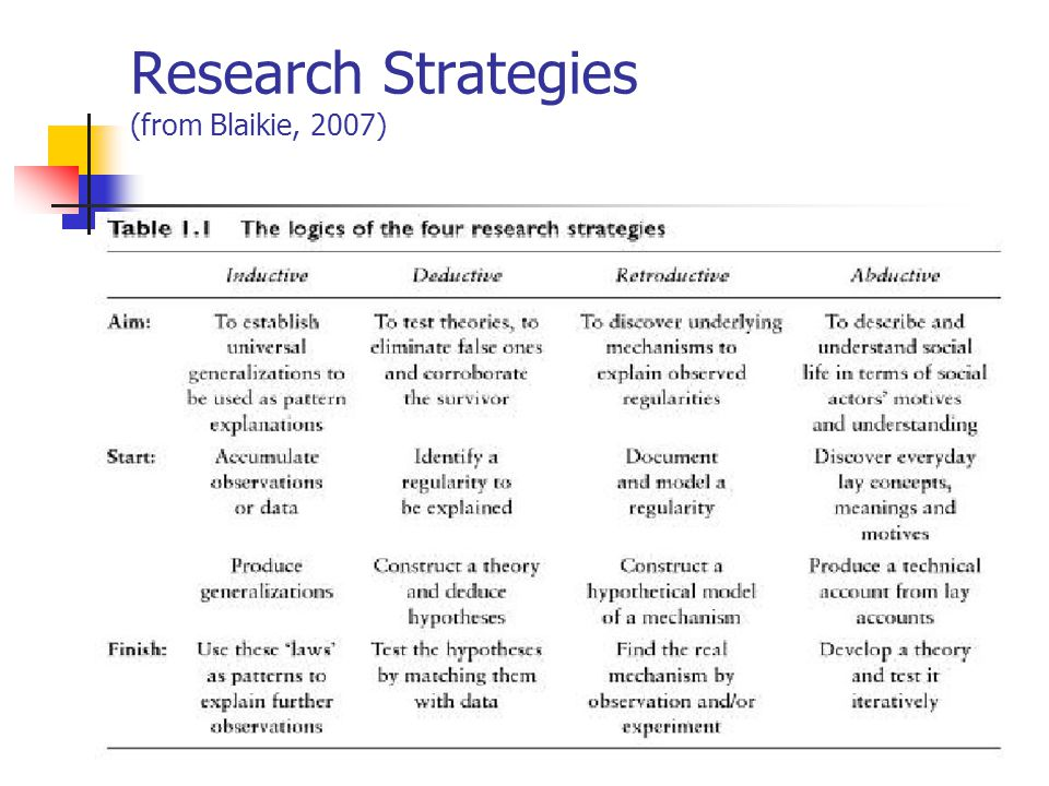 Research Strategies (cont.) Underlying logic of the research inquiry Inductive: linear, bottom up process Deductive: also linear but top down Retroductive: spiral, more complex, top down, moves from model to real world Abductive: complex bottom up process from real world to generalizations and theory