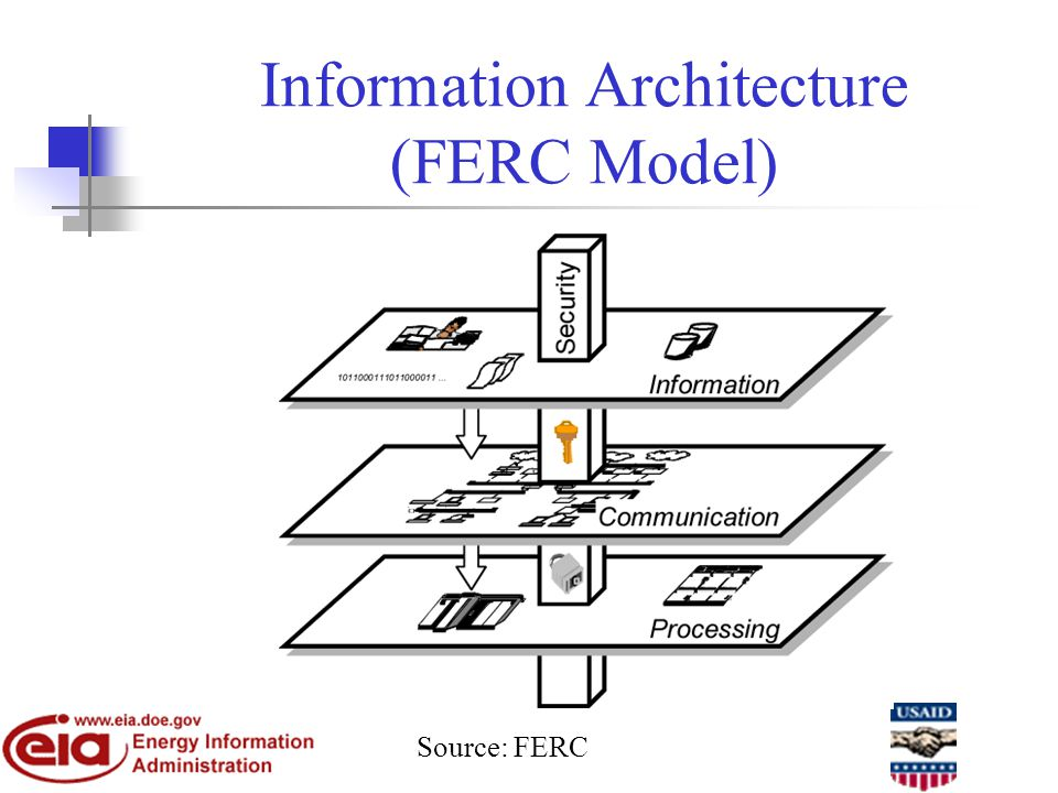 Information Architecture (FERC Model) Source: FERC