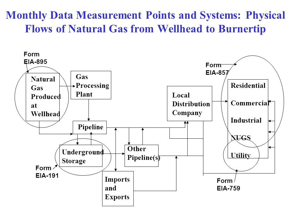 Monthly Data Measurement Points and Systems: Physical Flows of Natural Gas from Wellhead to Burnertip Natural Gas Produced at Wellhead Gas Processing Plant Pipeline Underground Storage Other Pipeline(s) Local Distribution Company Residential Commercial Industrial NUGS Utility Imports and Exports Form EIA-857 Form EIA-191 Form EIA-895 Form EIA-759