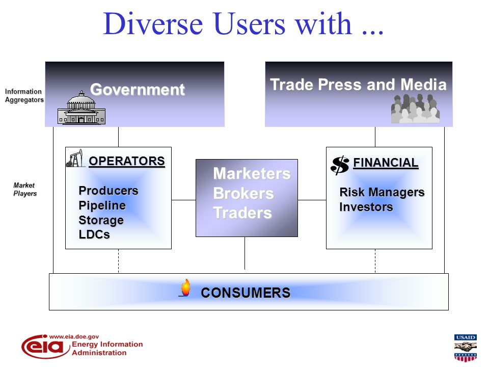 MarketersBrokersTraders OPERATORS OPERATORSProducersPipelineStorageLDCs Diverse Users with...