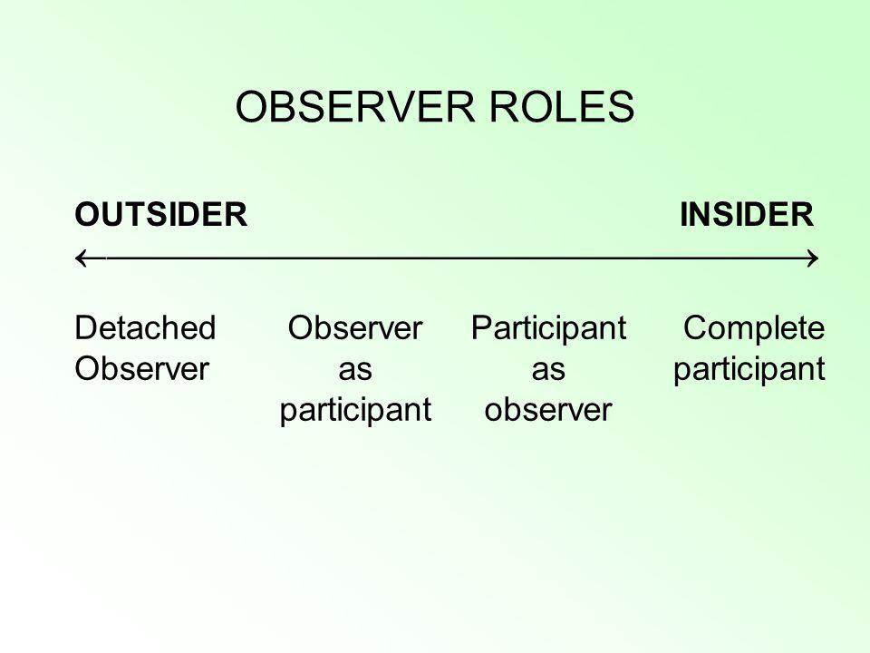 OBSERVER ROLES OUTSIDER INSIDER  Detached Observer Observer as participant Participant as observer Complete participant