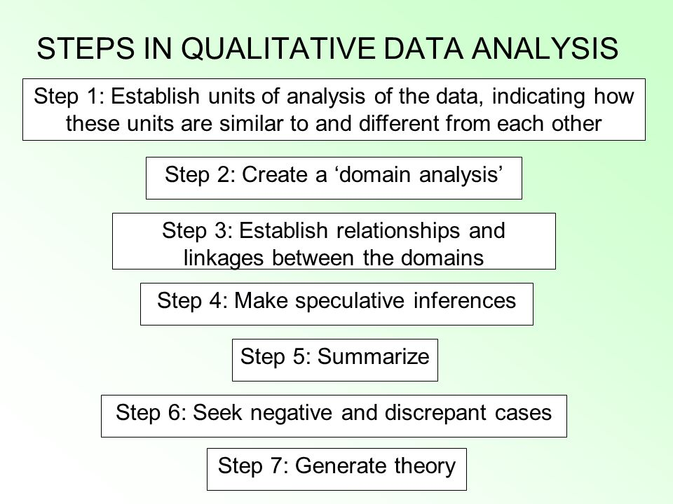 STEPS IN QUALITATIVE DATA ANALYSIS Step 2: Create a 'domain analysis' Step 3: Establish relationships and linkages between the domains Step 4: Make sp