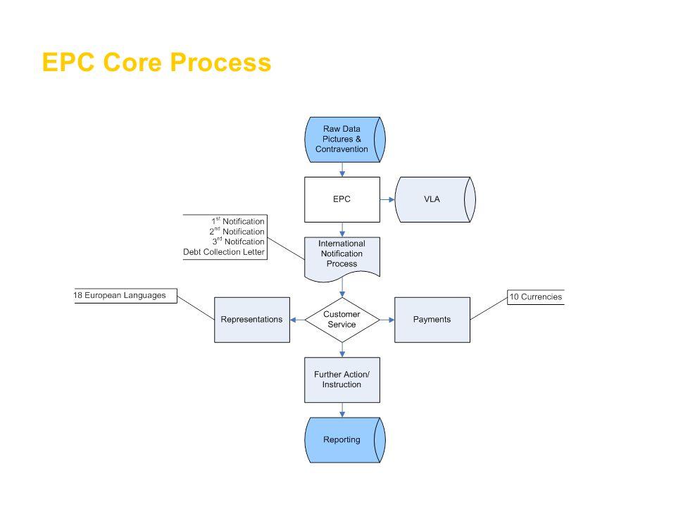 EPC Core Process