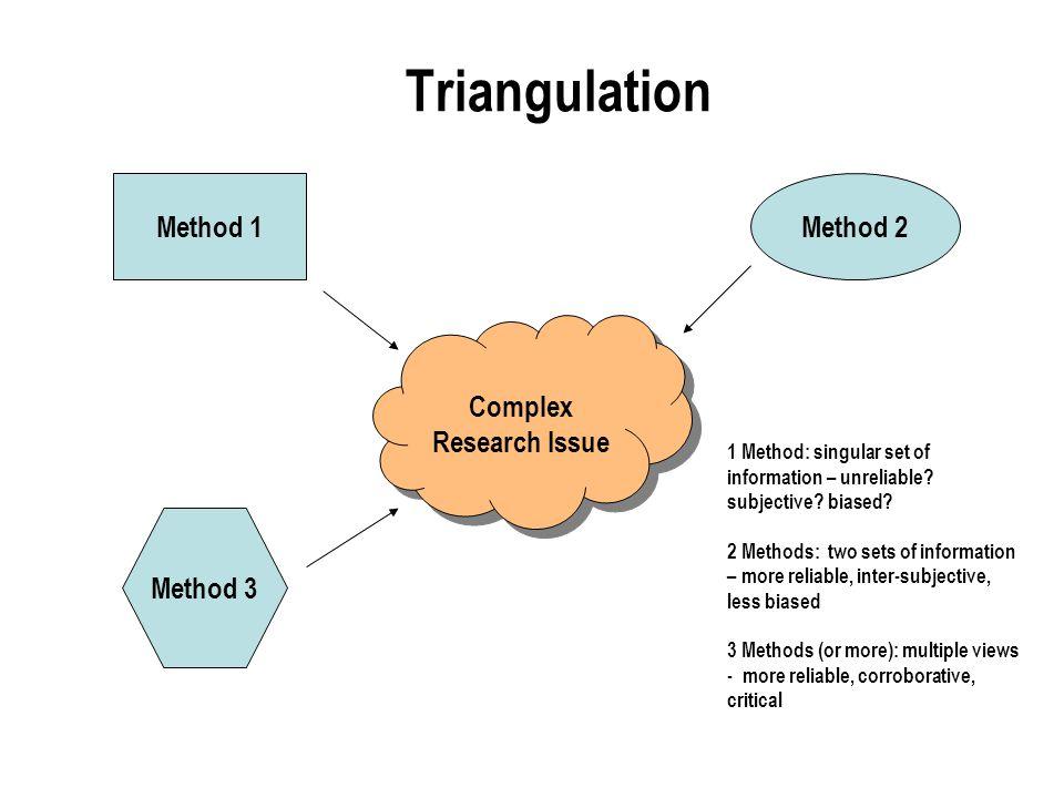 Triangulation Complex Research Issue Method 1Method 2 Method 3 1 Method: singular set of information – unreliable.