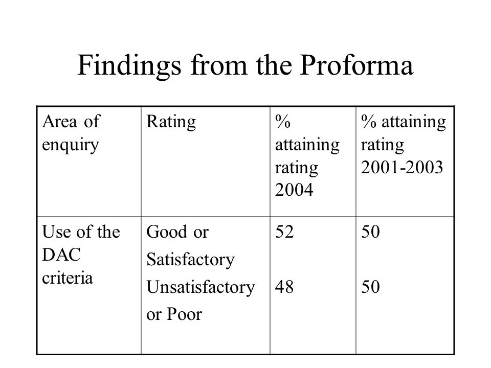 Findings from the Proforma Area of enquiry Rating% attaining rating 2004 % attaining rating 2001-2003 Use of the DAC criteria Good or Satisfactory Unsatisfactory or Poor 52 48 50