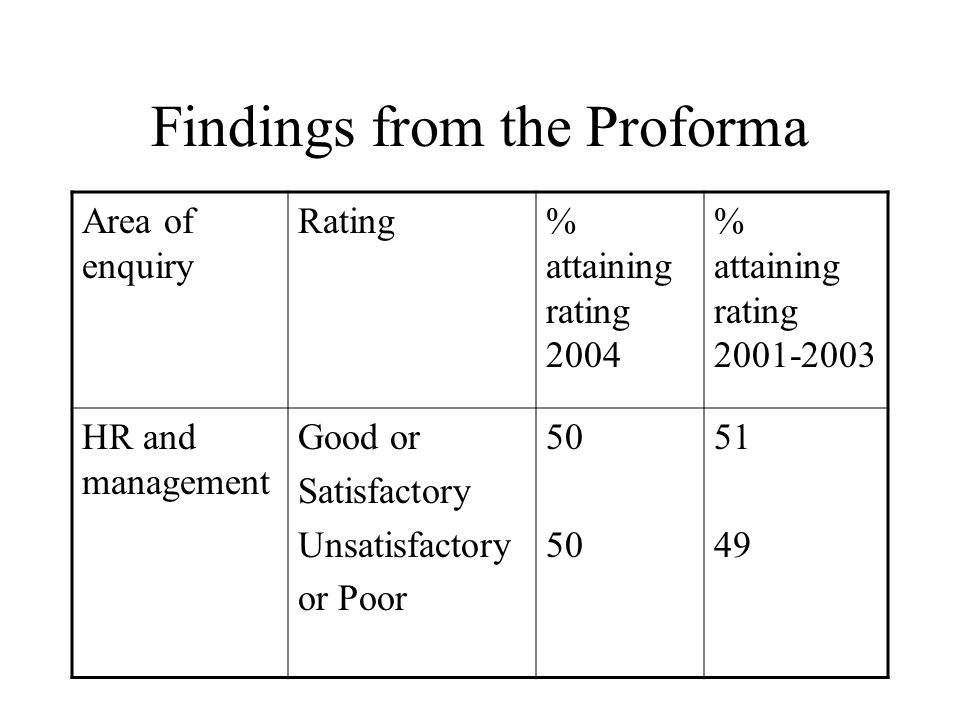 Findings from the Proforma Area of enquiry Rating% attaining rating 2004 % attaining rating 2001-2003 HR and management Good or Satisfactory Unsatisfactory or Poor 50 51 49